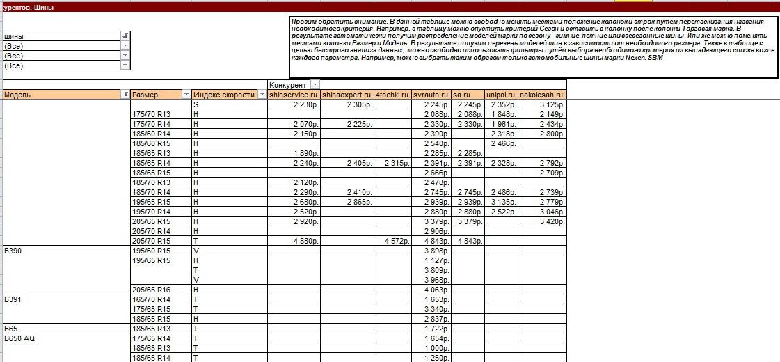 Анализ рынка торговли автошинами