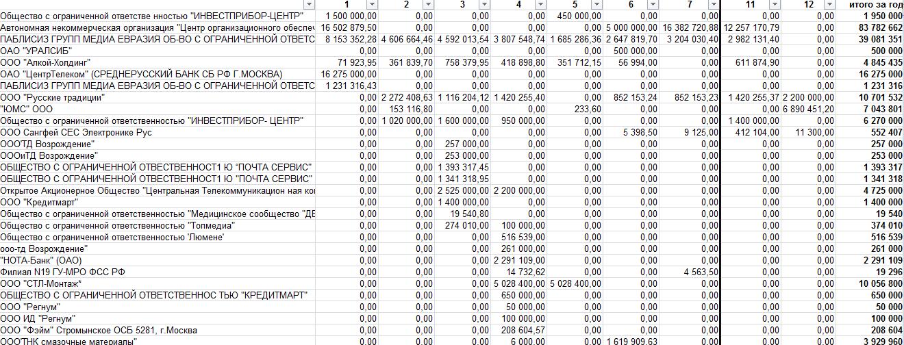 Анализ рынка рекламных агентств