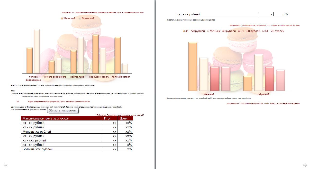 Анализ рынка кондитерских изделий