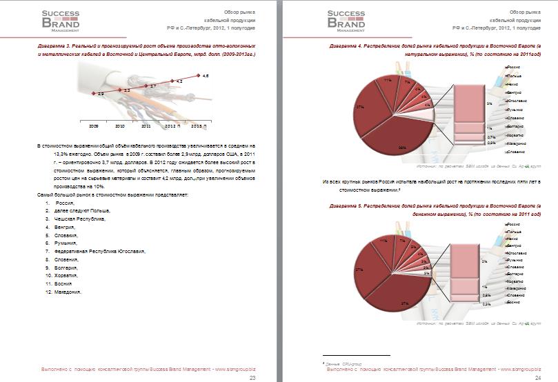 Анализ рынка кабелей