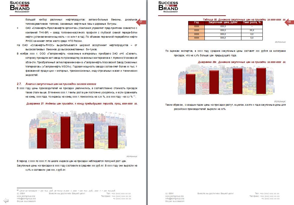 Анализ рынка присадок к маслам и топливу