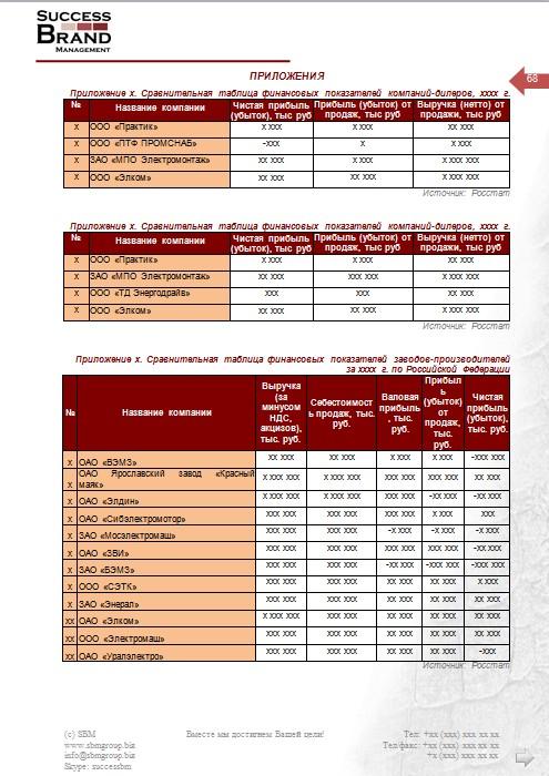 Анализ рынка электродвигателей
