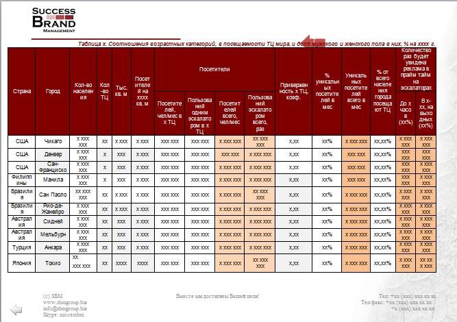 Анализ рынка рекламы в эскалаторах