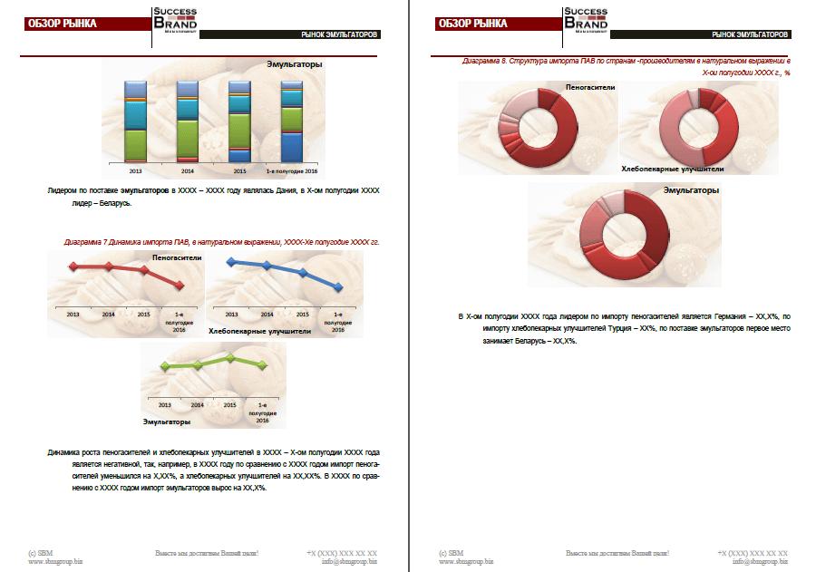 Анализ рынка ПАВ и улучшителей для пищевых производств
