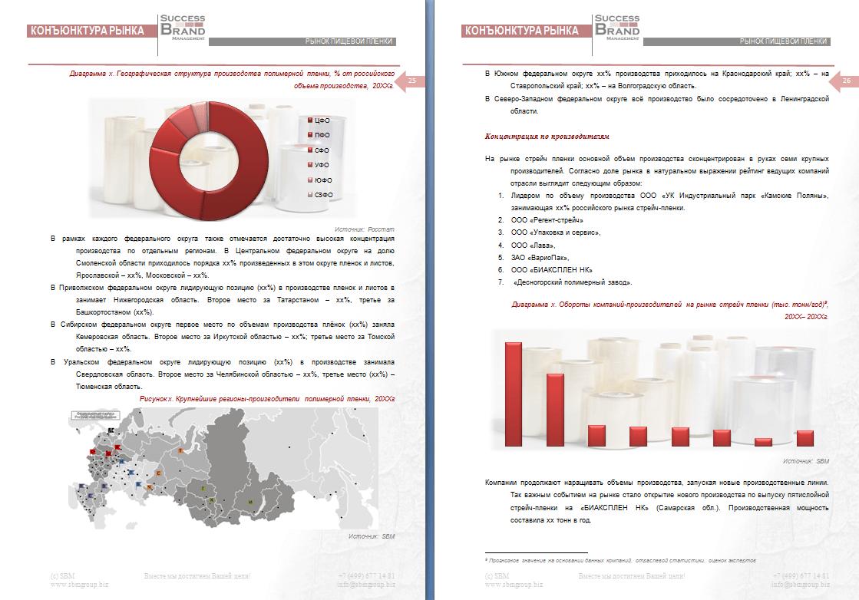 Анализ рынка пищевой стрейч пленки