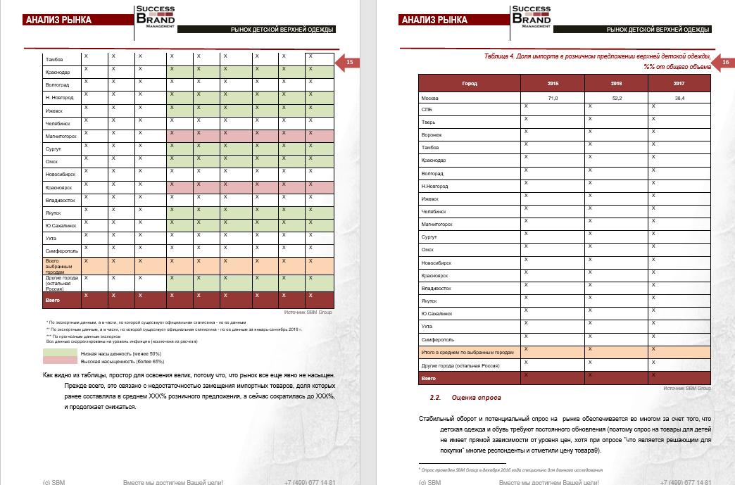 Анализ рынка детской верхней одежды