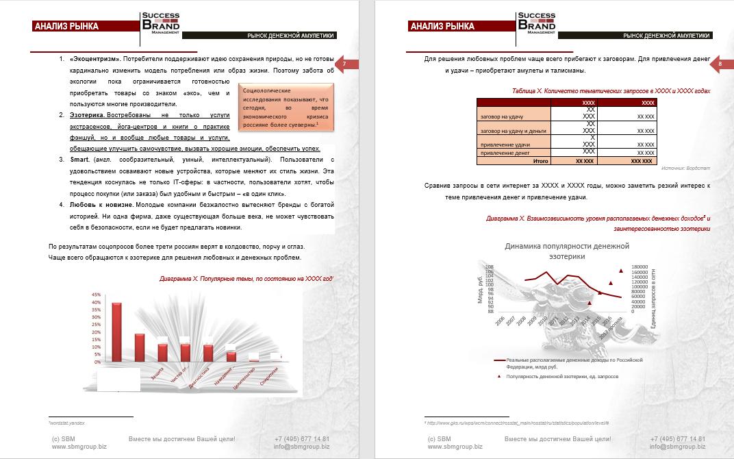 Анализ рынка денежных амулетов