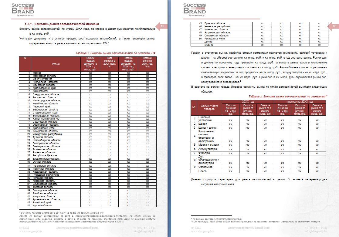Анализ рынка автомобильных запчастей