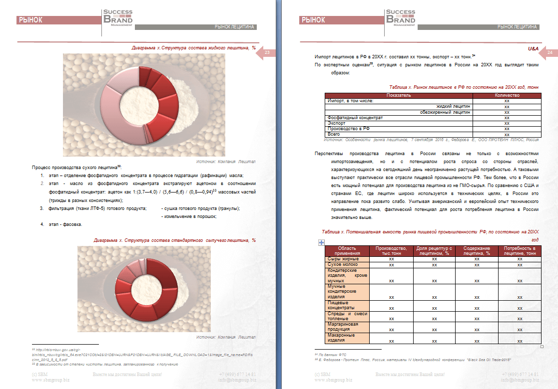 Анализ рынка лецитина