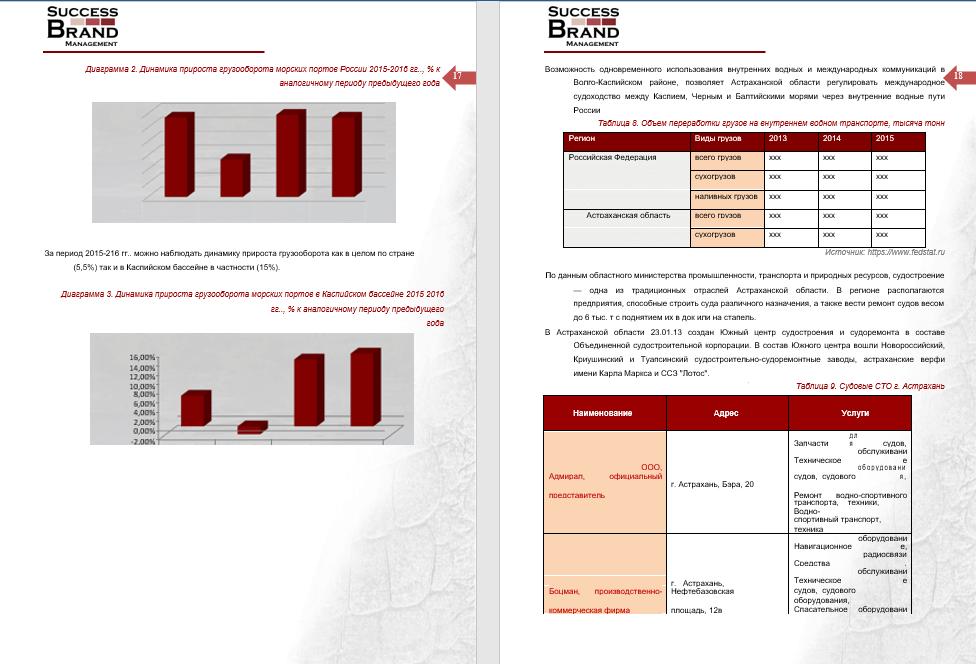 Анализ рынка маломерных судов