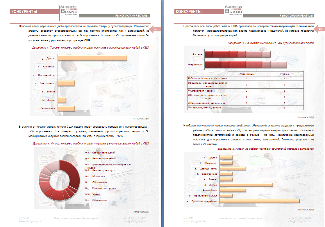 Анализ рынка порталов объявлений для русскоязычных