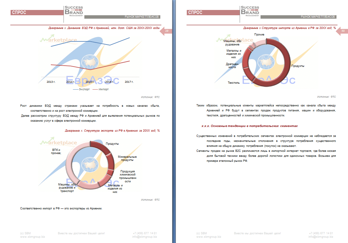 Анализ рынка маркетплейсов