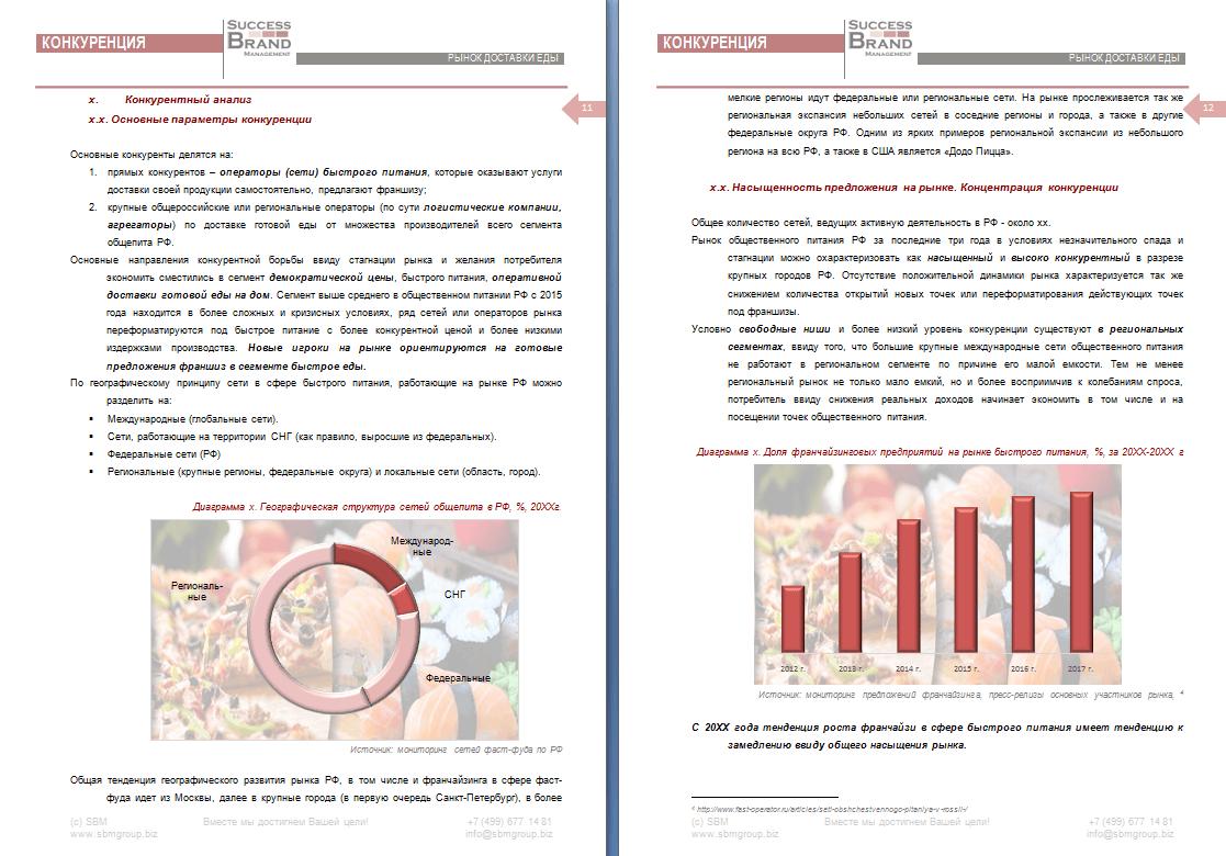 Анализ рынка доставки еды