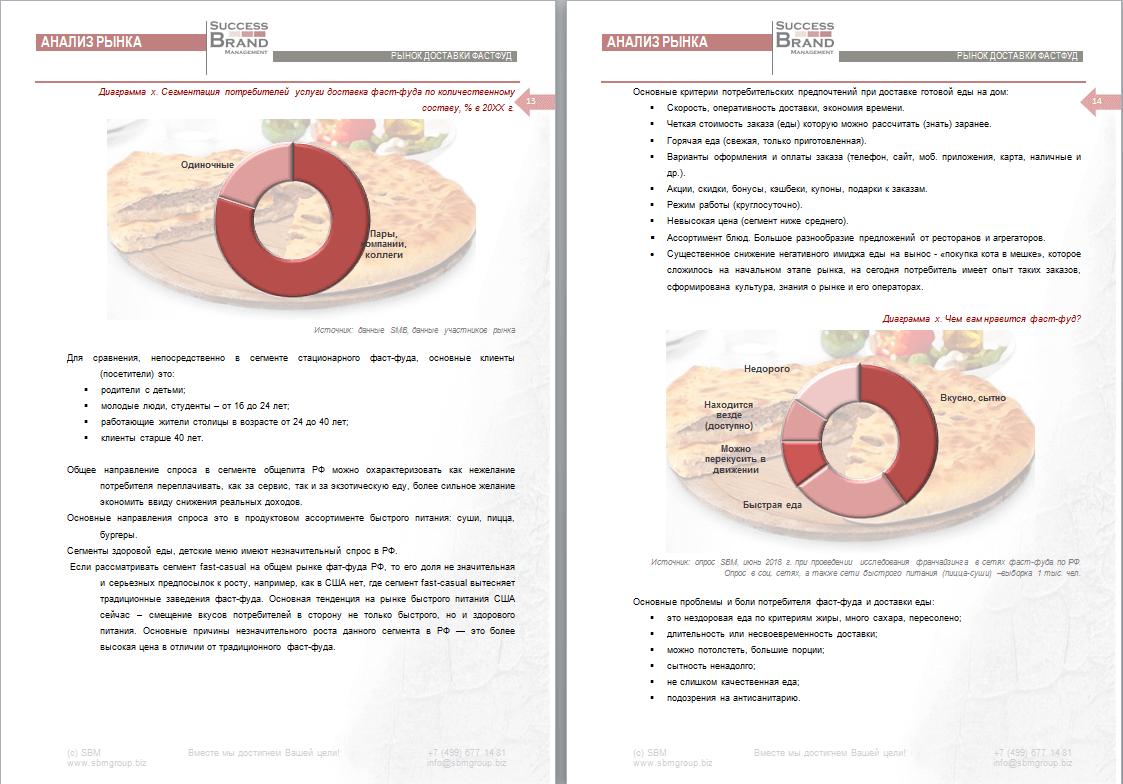 Анализ рынка доставки быстрой еды