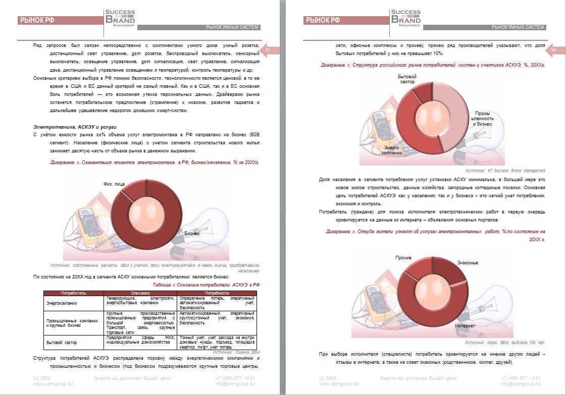 Анализ рынка электротехнических работ