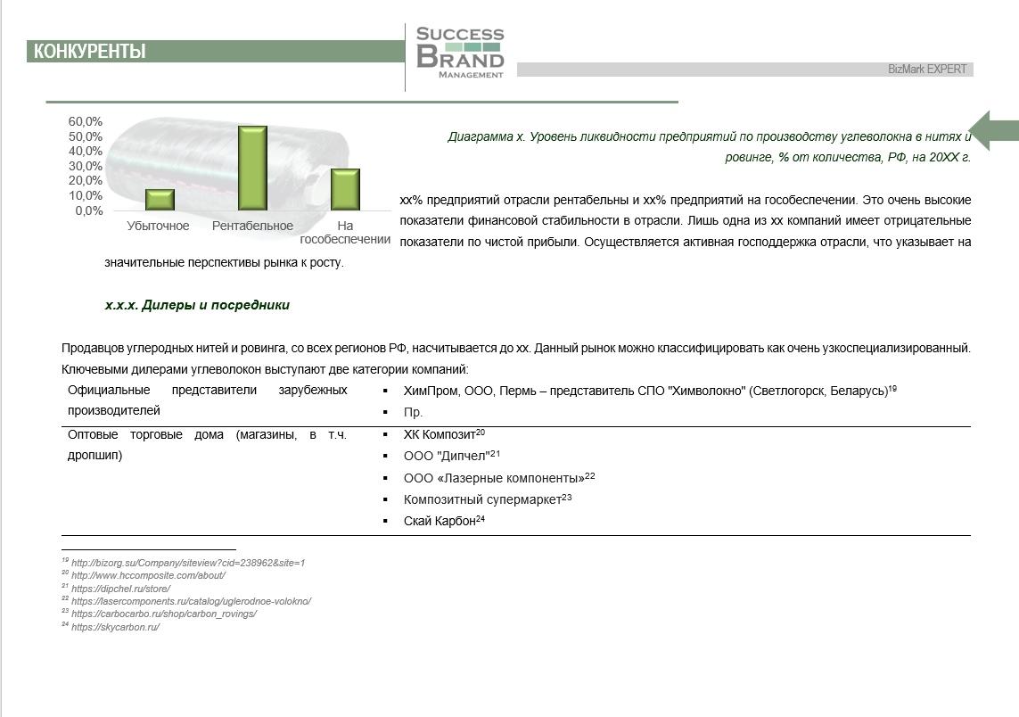 Анализ рынка углеродных волокон