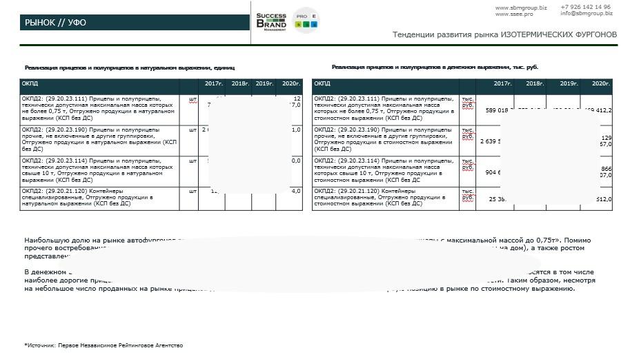 Анализ рынка изотермических фургонов по бескаркасной технологии