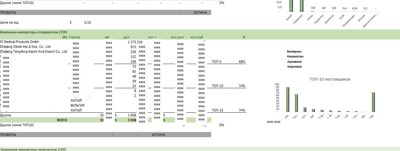 Анализ рынка портов для инъекций