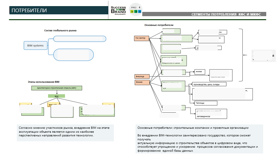 Анализ рынка информационного моделирования зданий